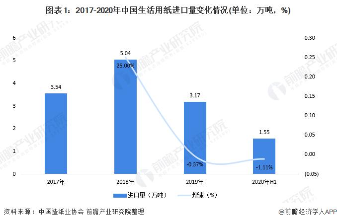 图表1:2017-2020年中国生活用纸进口量变化情况(单位:万吨,%)