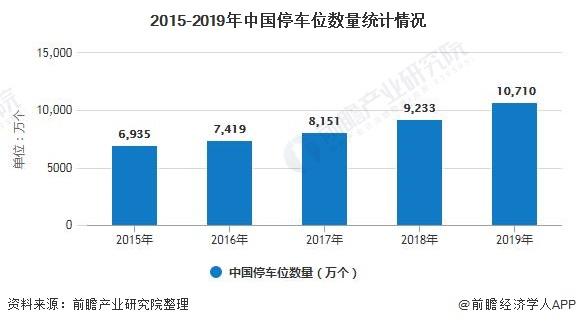 2015-2019年中国停车位数量统计情况