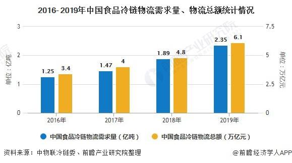 2016- 2019年中国食品冷链物流需求量、物流总额统计情况