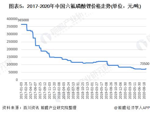 图表5:2017-2020年中国六氟磷酸锂价格走势(单位:元/吨)