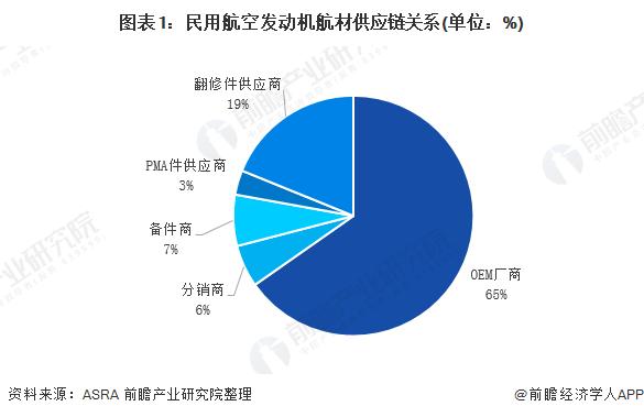图表1:民用航空发动机航材供应链关系(单位:%)