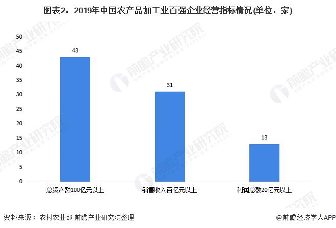 图表2:2019年中国农产品加工业百强企业经营指标情况(单位:家)