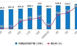 2020年H1中国铝材行业市场分析:累计进口量突破80万吨