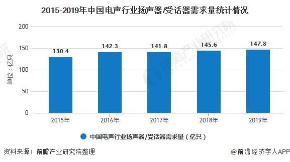 2015-2019年中国电声行业扬声器/受话器需求量统计情况