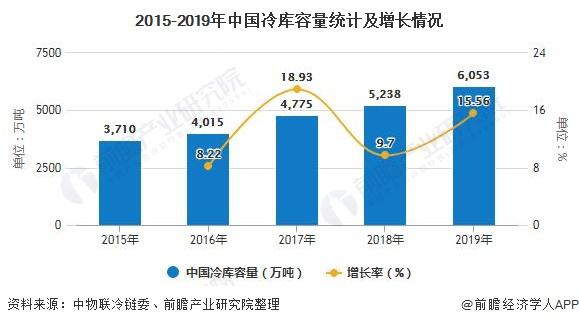 2015-2019年中国冷库容量统计及增长情况