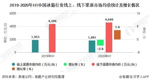 2019-2020年H1中国冰箱行业线上、线下渠道市场均价统计及增长情况