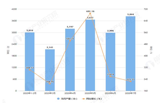 2020年7月前江苏省包装专用设备产量及增长情况图