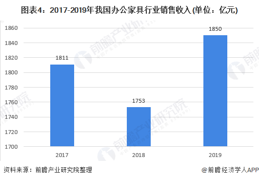图表4:2017-2019年我国办公家具行业销售收入(单位:亿元)
