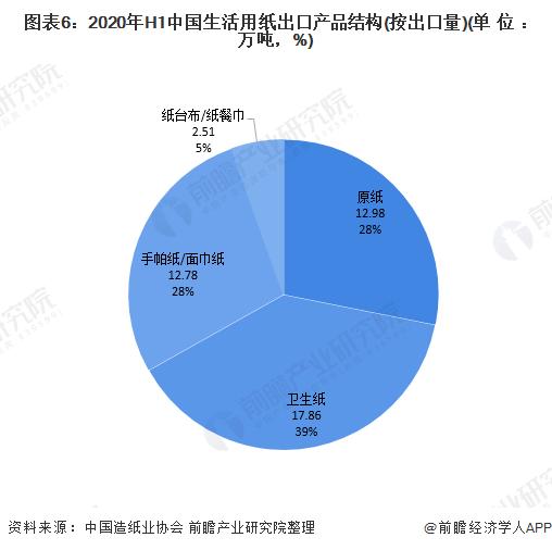 图表6:2020年H1中国生活用纸出口产品结构(按出口量)(单位:万吨,%)
