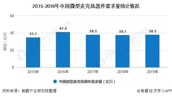 2015-2019年中国微型麦克风器件需求量统计情况