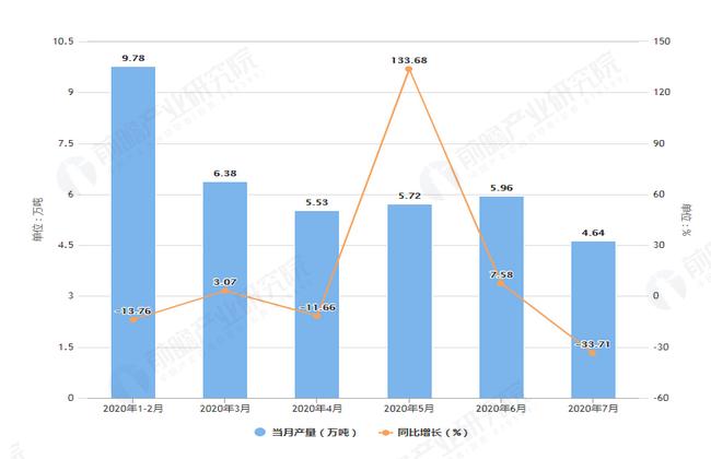 2020年7月前江苏省铁矿石产量及增长情况图