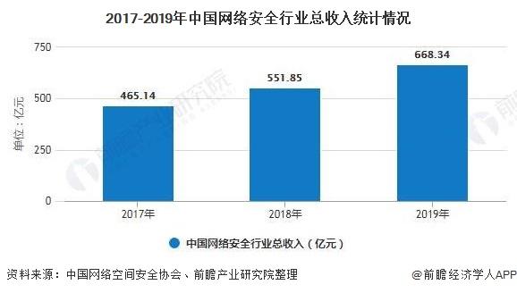 2017-2019年中国网络安全行业总收入统计情况