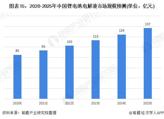 图表15:2020-2025年中国锂电池电解液市场规模预测(单位:亿元)