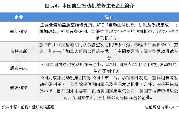 图表4:中国航空发动机维修主要企业简介