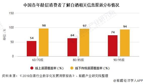 中国各年龄层消费者了解白酒相关信息渠道分布情况