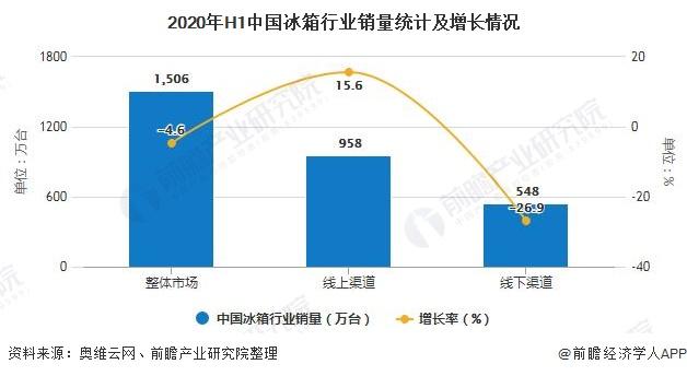 2020年H1中国冰箱行业销量统计及增长情况