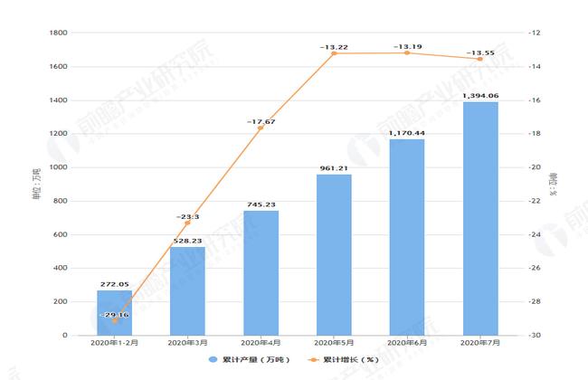 2020年7月前安徽省铁矿石产量及增长情况图