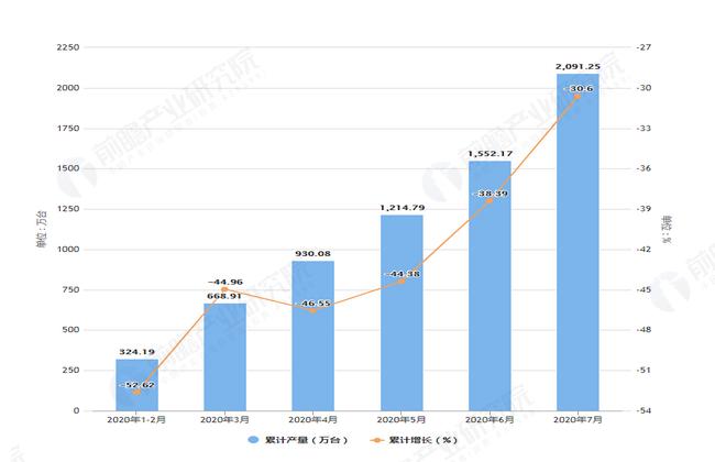 2020年7月前浙江省手机产量及增长情况图