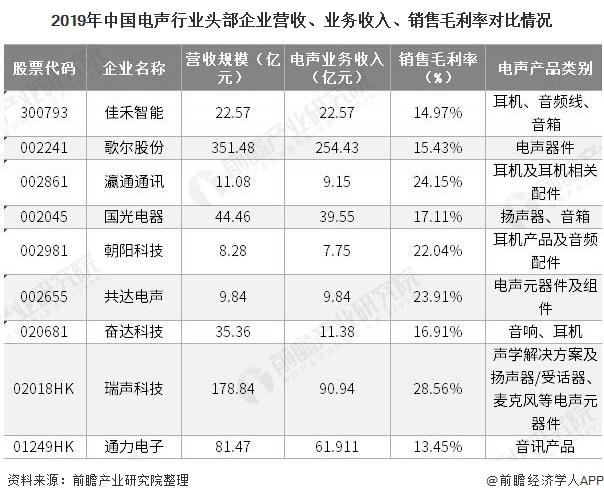2019年中国电声行业头部企业营收、业务收入、销售毛利率对比情况