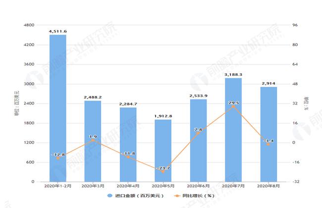 2020年1-8月前我国汽车零配件进口金额增长表