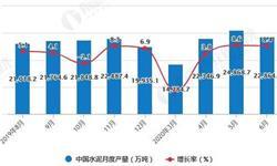 2020年H1中国水泥行业市场分析:累计产量超9.98亿吨
