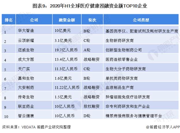 图表9:2020年H1全球医疗健康投融资金额TOP10企业