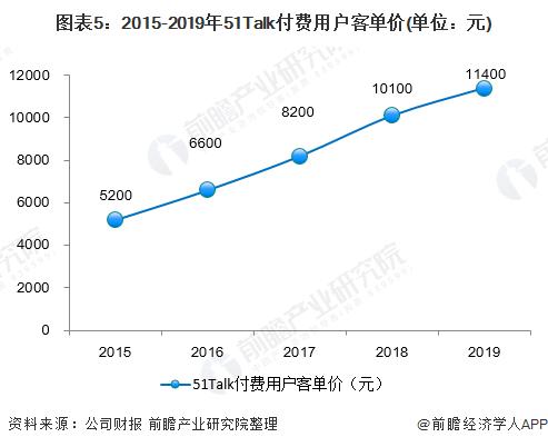图表5:2015-2019年51Talk付费用户客单价(单位:元)