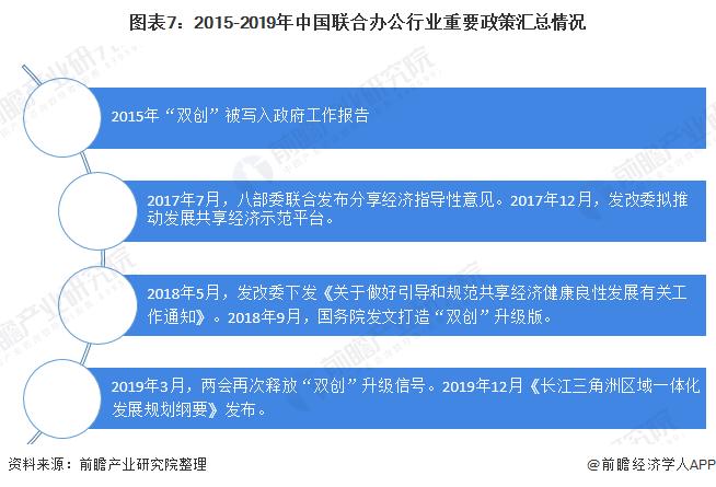图表7:2015-2019年中国联合办公行业重要政策汇总情况