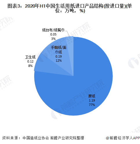 图表3:2020年H1中国生活用纸进口产品结构(按进口量)(单位:万吨,%)