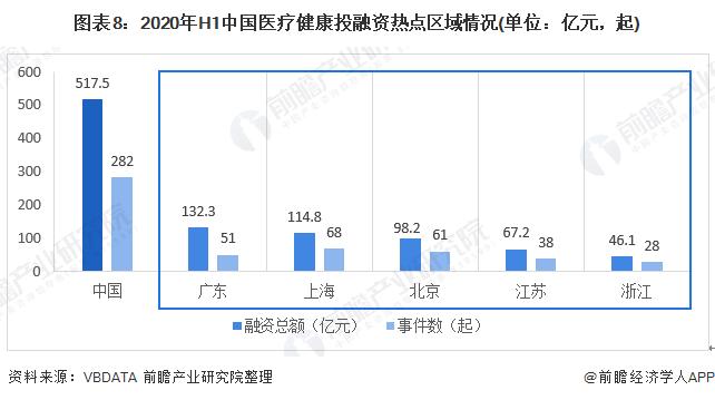 图表8:2020年H1中国医疗健康投融资热点区域情况(单位:亿元,起)