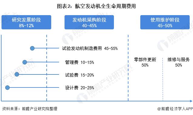 图表2:航空发动机全生命周期费用