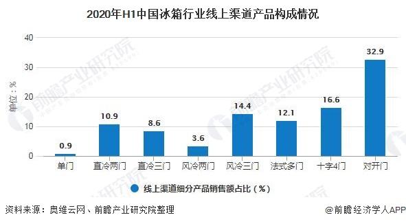 2020年H1中国冰箱行业线上渠道产品构成情况
