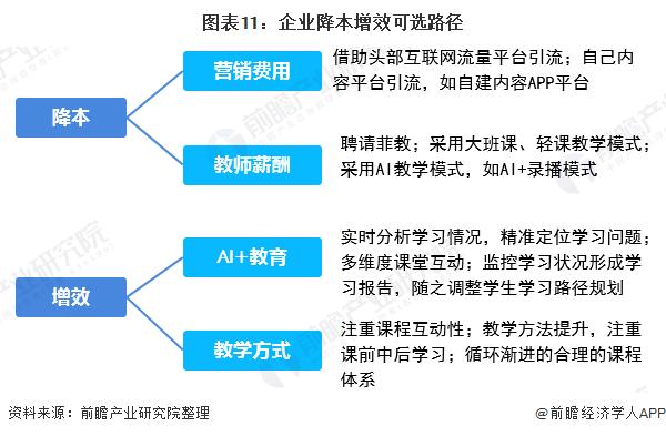 图表11:企业降本增效可选路径