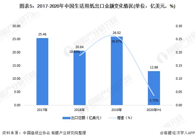图表5:2017-2020年中国生活用纸出口金额变化情况(单位:亿美元,%)