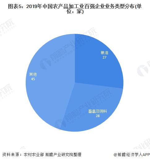图表5:2019年中国农产品加工业百强企业业务类型分布(单位:家)