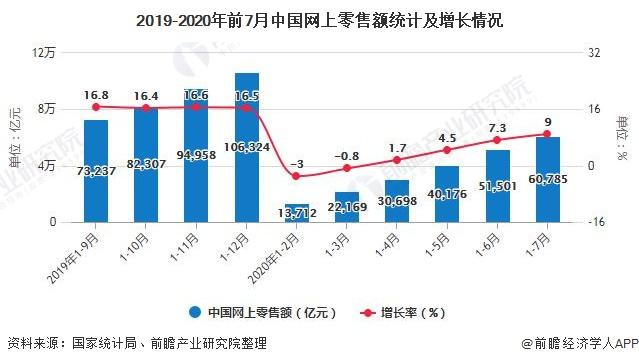 2019-2020年前7月中国网上零售额统计及增长情况