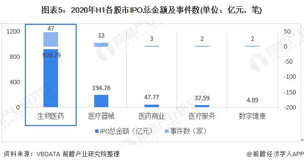图表5:2020年H1各股市IPO总金额及事件数(单位:亿元,笔)