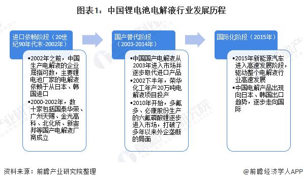 图表1:中国锂电池电解液行业发展历程