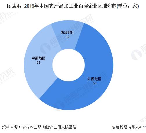 图表4:2019年中国农产品加工业百强企业区域分布(单位:家)