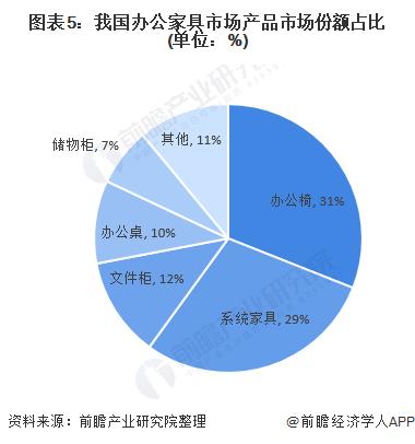 图表5:我国办公家具市场产品市场份额占比(单位:%)