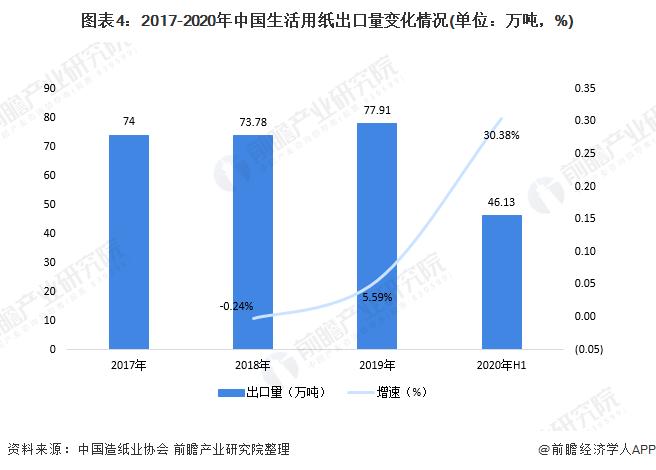图表4:2017-2020年中国生活用纸出口量变化情况(单位:万吨,%)