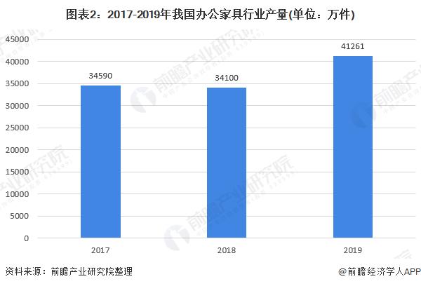 图表2:2017-2019年我国办公家具行业产量(单位:万件)