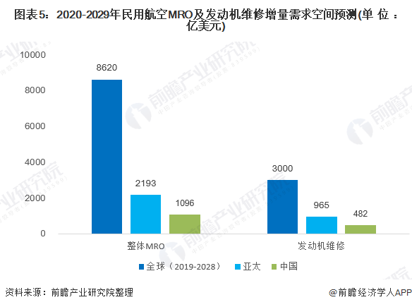 图表5:2020-2029年民用航空MRO及发动机维修增量需求空间预测(单位:亿美元)