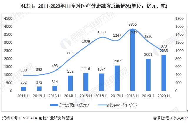 图表1:2011-2020年H1全球医疗健康融资总额情况(单位:亿元,笔)