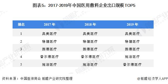 图表5:2017-2019年中国医用敷料企业出口规模TOP5
