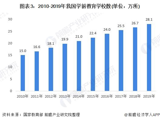 图表3:2010-2019年我国学前教育学校数(单位:万所)