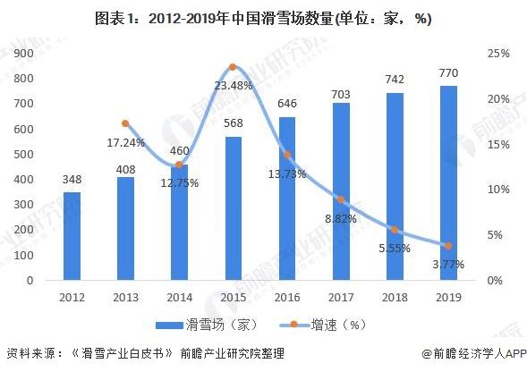 图表1:2012-2019年中国滑雪场数量(单位:家,%)