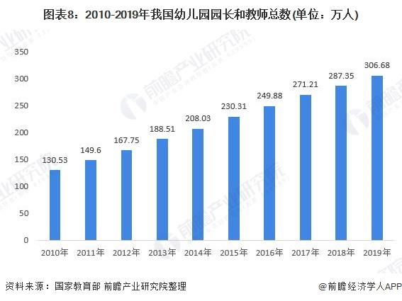 图表8:2010-2019年我国幼儿园园长和教师总数(单位:万人)