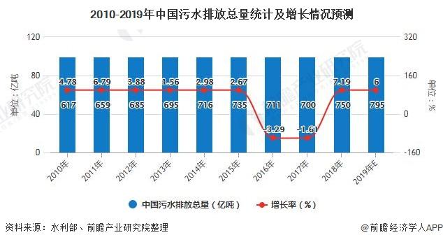 2010-2019年中国污水排放总量统计及增长情况预测