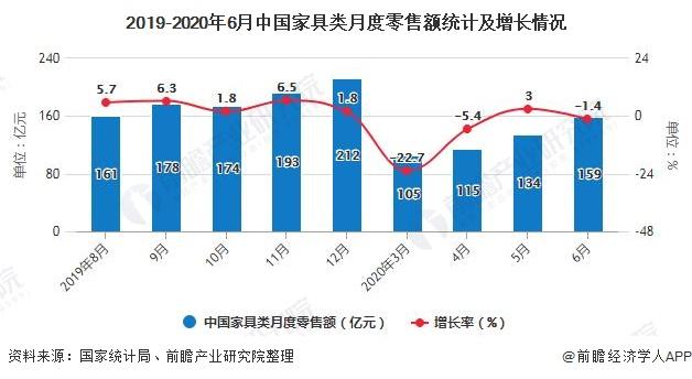 2019-2020年6月中国家具类月度零售额统计及增长情况